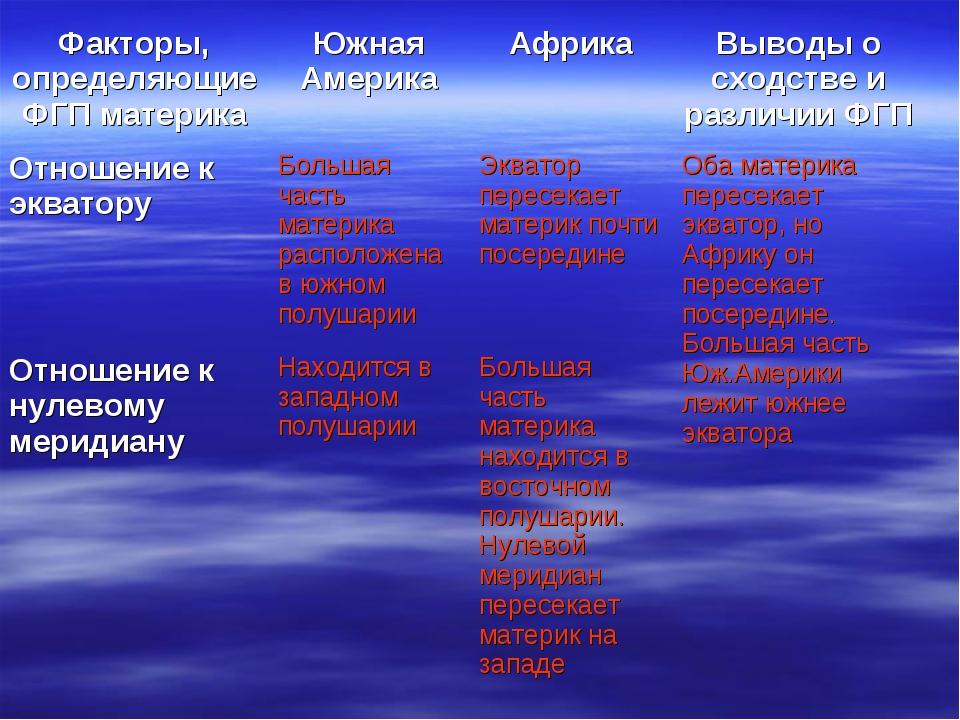 Факторы, определяющие ФГП материкаЮжная АмерикаАфрикаВыводы о сходстве и р...