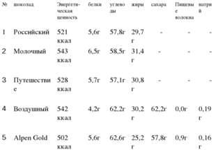 №шоколадЭнергети-ческая ценность белкиуглеводыжирысахараПищевые волокн