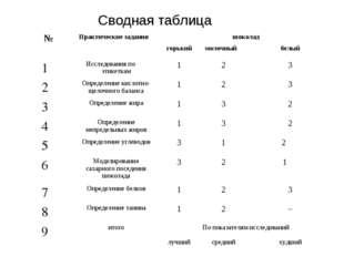 Сводная таблица №Практические заданияшоколад горькиймолочныйбелый 1Исс