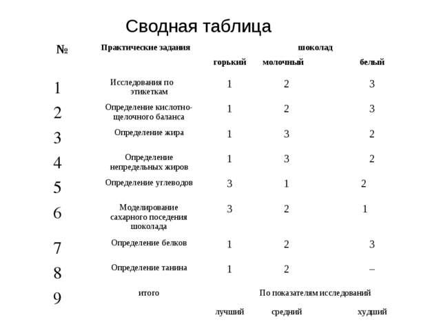 Сводная таблица №Практические заданияшоколад горькиймолочныйбелый 1Исс...