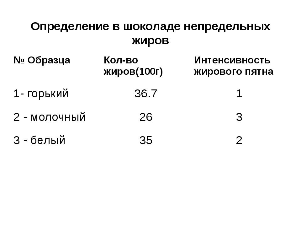 Определение в шоколаде непредельных жиров № ОбразцаКол-во жиров(100г)Интенс...