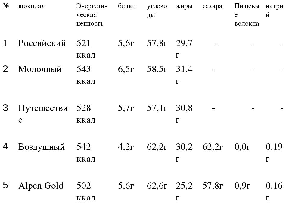№шоколадЭнергети-ческая ценность белкиуглеводыжирысахараПищевые волокн...