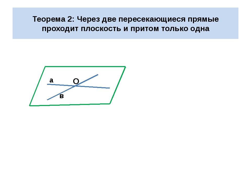 Теорема 2: Через две пересекающиеся прямые проходит плоскость и притом только...