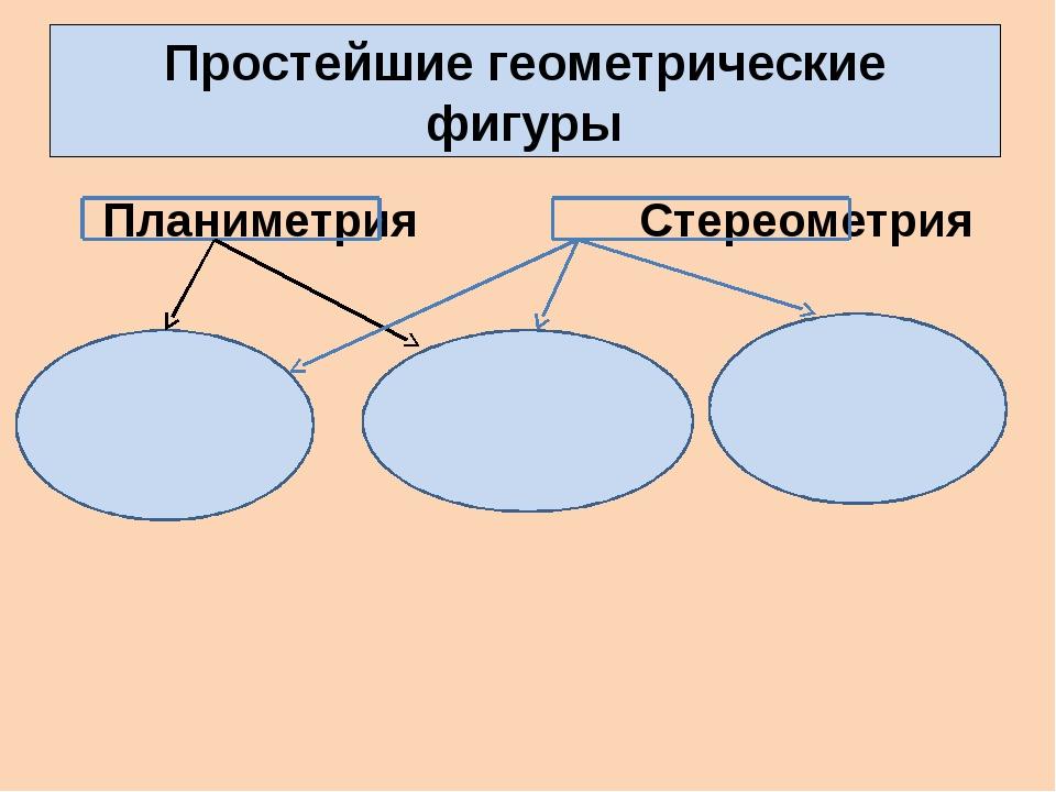 Простейшие геометрические фигуры Планиметрия Стереометрия