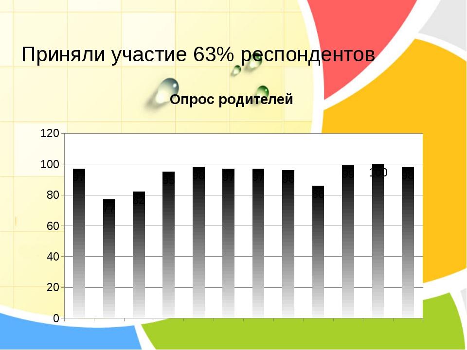 Приняли участие 63% респондентов