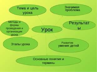 Урок Тема и цель урока Этапы урока проблема Результаты Методы и формы проведе