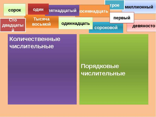 Количественные числительные Порядковые числительные девяносто сороковой Тыся...