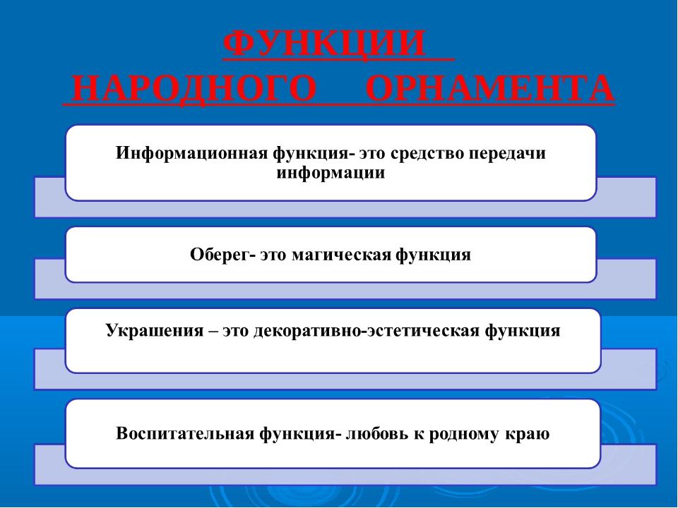 ФУНКЦИИ НАРОДНОГО ОРНАМЕНТА