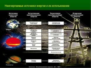 Неисчерпаемые источники энергии и их использование