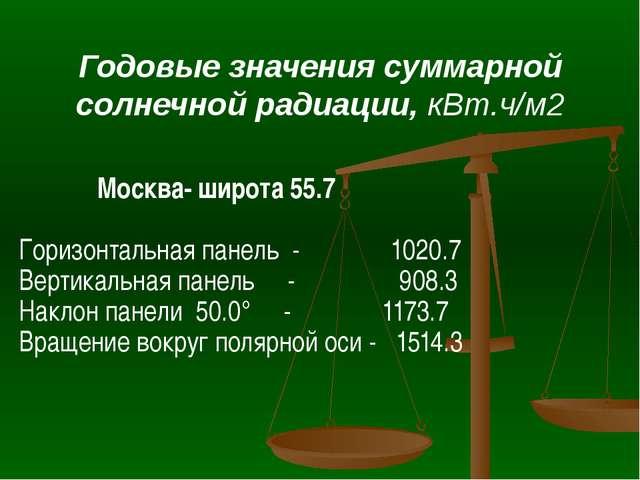 Годовые значения суммарной солнечной радиации, кВт.ч/м2 Москва- широта 55.7 Г...