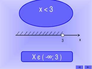 х < 3 Х є ( -∞; 3 ) 3 х