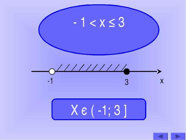 - 1 < х ≤ 3 Х є ( -1; 3 ] -1 3 х