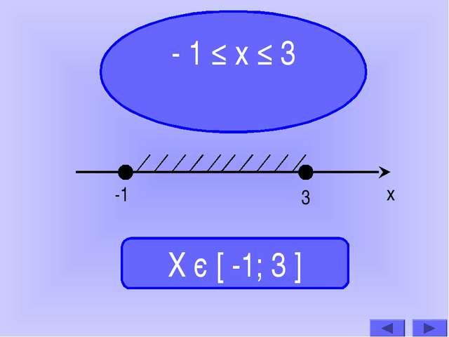 - 1 ≤ х ≤ 3 Х є [ -1; 3 ] -1 3 х
