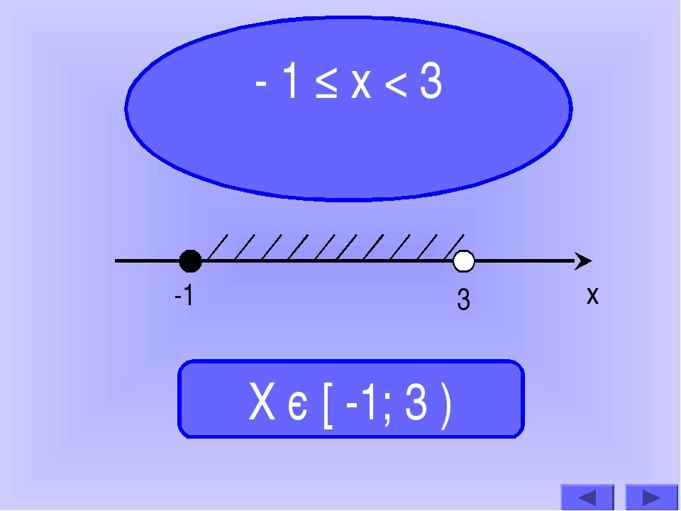 - 1 ≤ х < 3 Х є [ -1; 3 ) -1 3 х