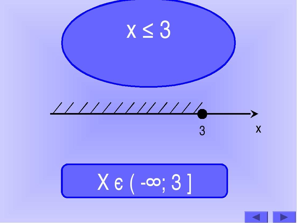 х ≤ 3 Х є ( -∞; 3 ] 3 х