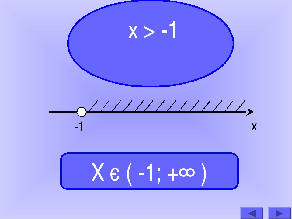 х > -1 Х є ( -1; +∞ ) -1 х