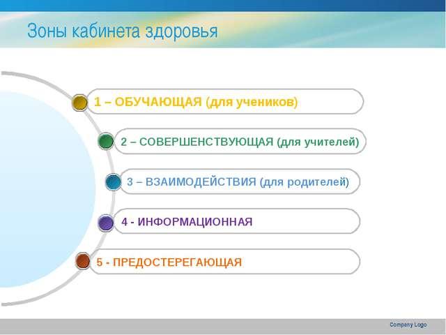 Company Logo Зоны кабинета здоровья 5 - ПРЕДОСТЕРЕГАЮЩАЯ 4 - ИНФОРМАЦИОННАЯ 3...