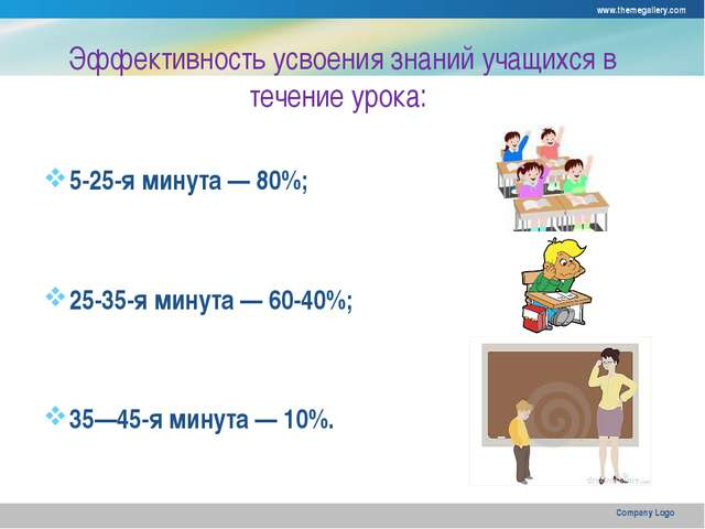 Эффективность усвоения знаний учащихся в течение урока: 5-25-я минута — 80%;...