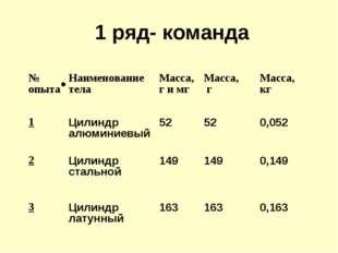 1 ряд- команда № опытаНаименование телаМасса, г и мгМасса, гМасса, кг 1