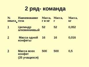 2 ряд- команда № опытаНаименование телаМасса, г и мгМасса, гМасса, кг 1