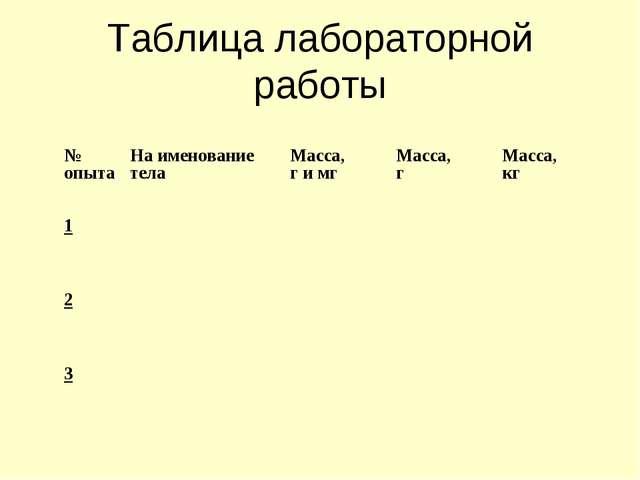Таблица лабораторной работы № опытаНа именование телаМасса, г и мгМасса, г...