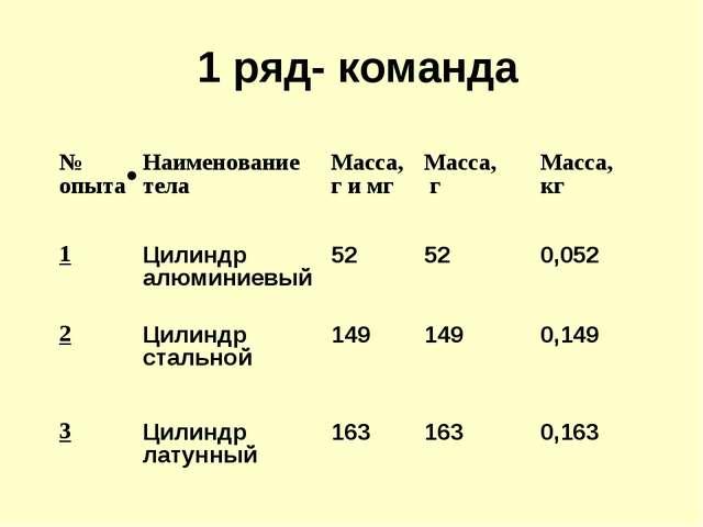 1 ряд- команда № опытаНаименование телаМасса, г и мгМасса, гМасса, кг 1...