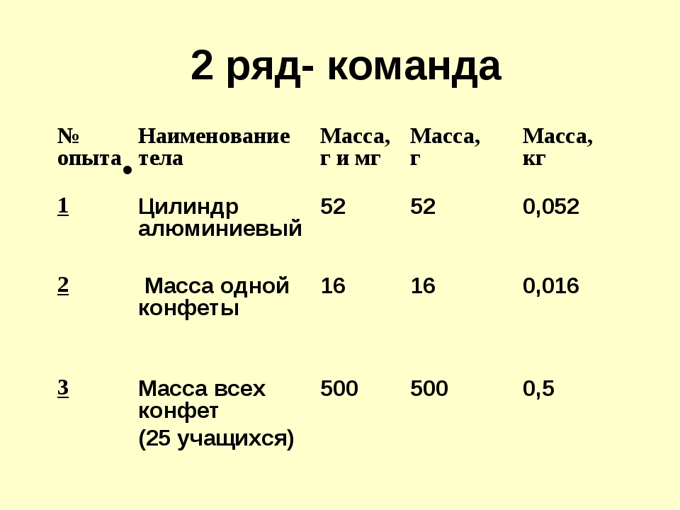2 ряд- команда № опытаНаименование телаМасса, г и мгМасса, гМасса, кг 1...