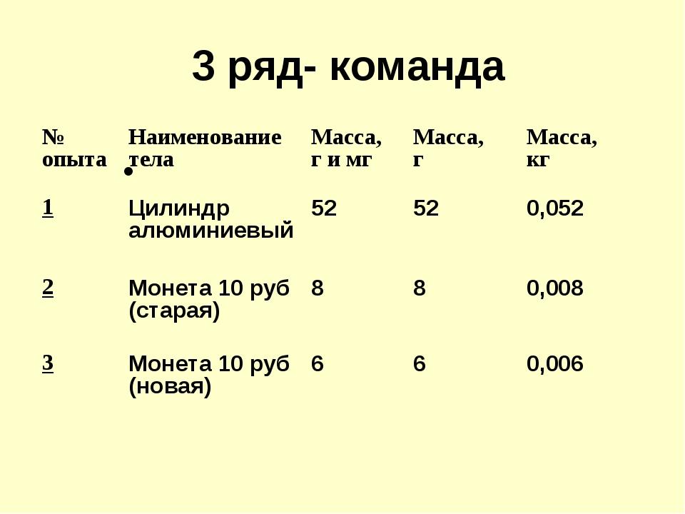 3 ряд- команда № опытаНаименование телаМасса, г и мгМасса, гМасса, кг 1...
