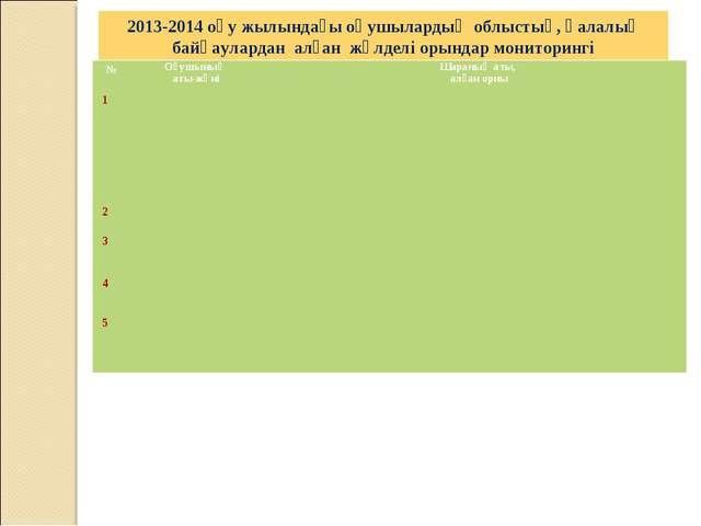 2013-2014 оқу жылындағы оқушылардың облыстық, қалалық байқаулардан алған жүлд...