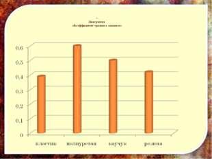 ». Диаграмма «Коэффициент трения о ламинат»