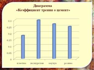 Диаграмма «Коэффициент трения о цемент»