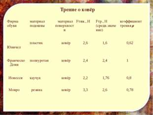 Трение о ковёр Фирма обуви материал подошвы материал поверхности Fтяж., Н Fт
