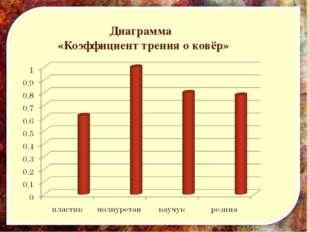 Диаграмма «Коэффициент трения о ковёр»