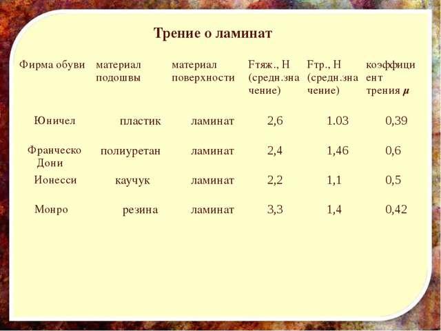 Трение о ламинат Фирма обуви материал подошвы материал поверхности Fтяж., Н...