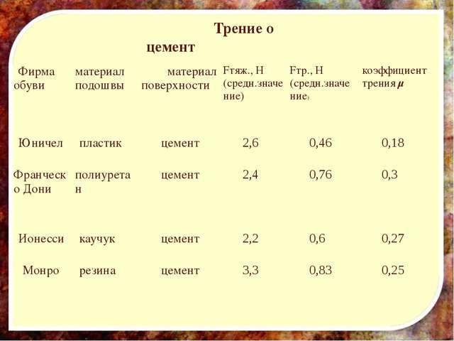 Трение о цемент Фирма обуви материал подошвы материал поверхности Fтяж., Н (...