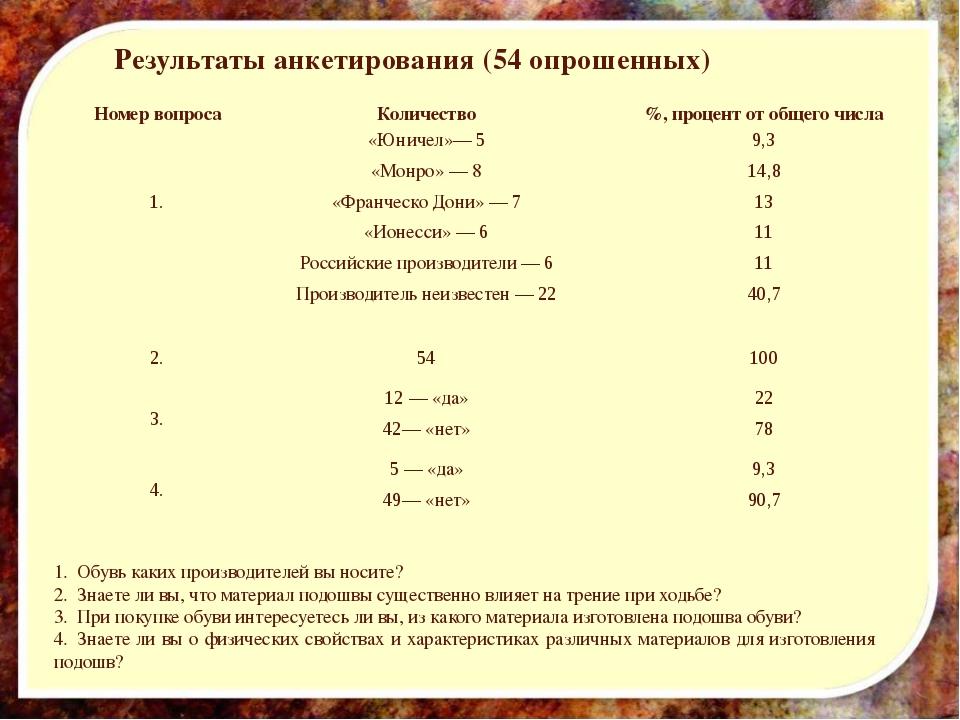Результаты анкетирования (54 опрошенных) 1.Обувь каких производителей вы но...