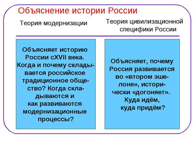 Объяснение истории России Теория модернизации Теория цивилизационной специфик...