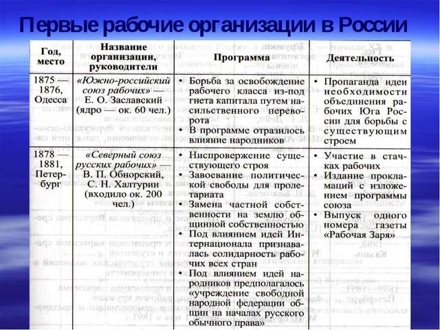 Первые рабочие организации в России