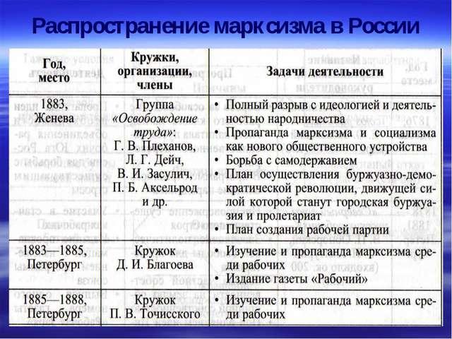 Распространение марксизма в России