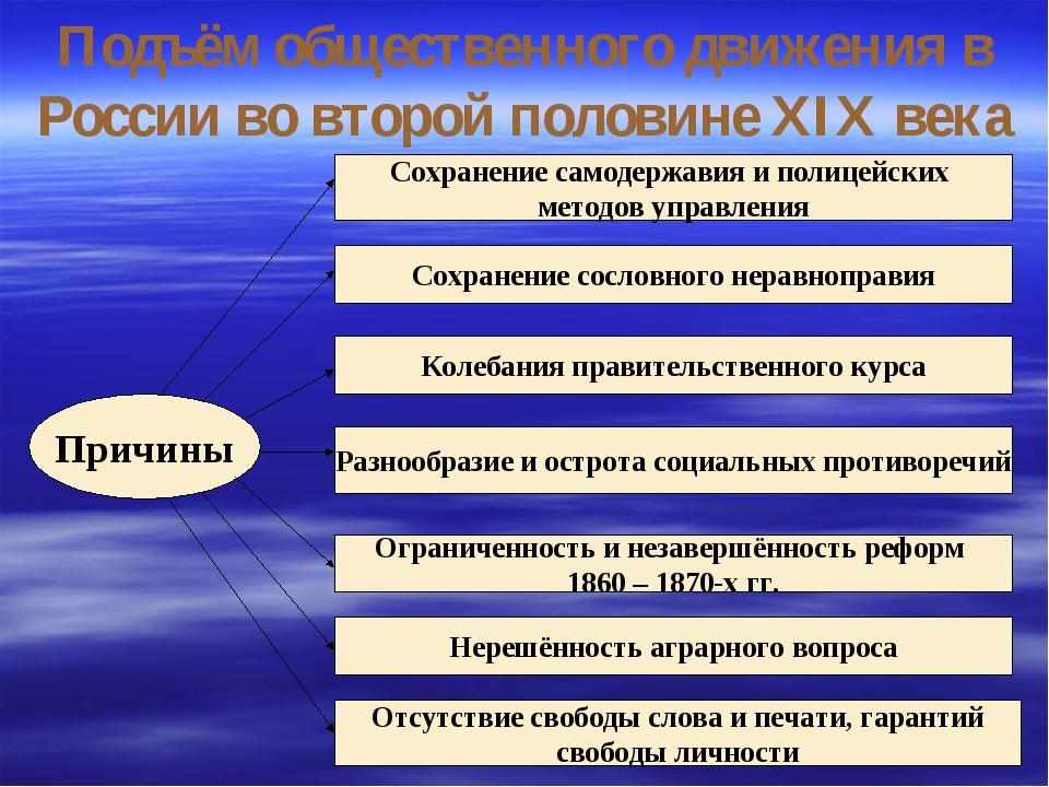 Подъём общественного движения в России во второй половине XIX века Причины Со...