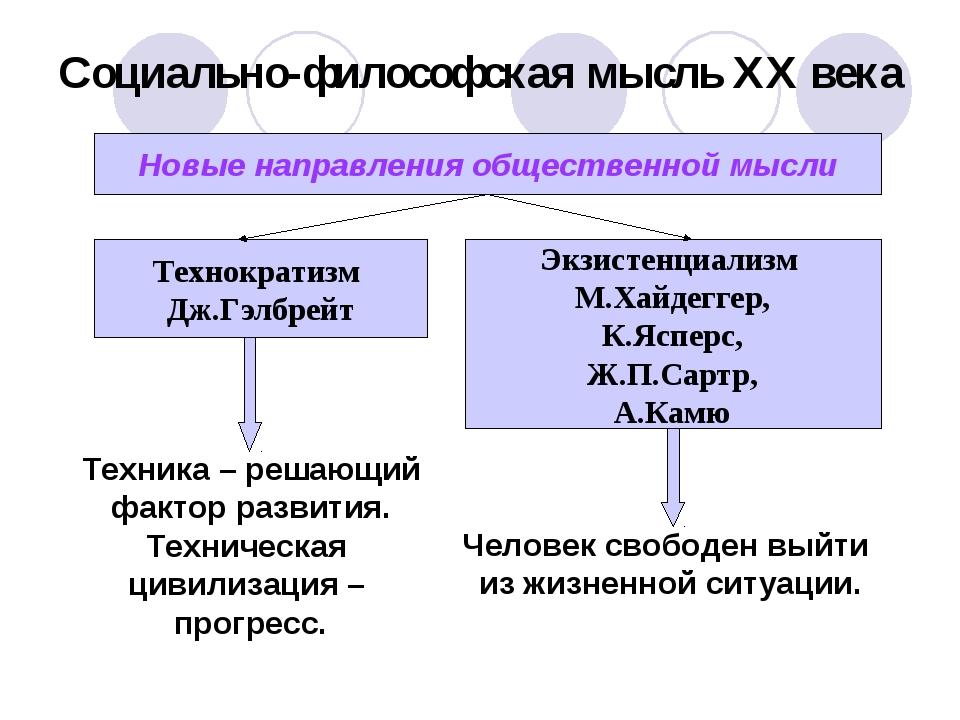 Социально-философская мысль XX века Новые направления общественной мысли Техн...