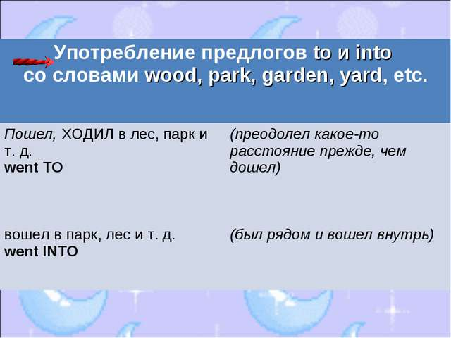 Употребление предлогов to и into со словами wood, park, garden, yard, etc....