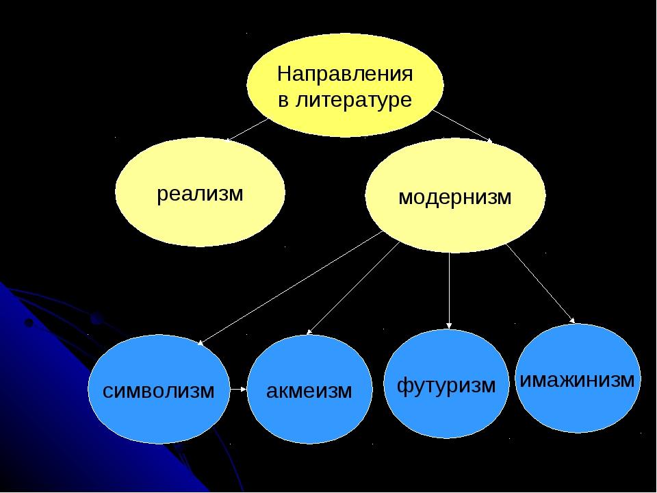 Направления в литературе реализм модернизм футуризм акмеизм имажинизм символизм
