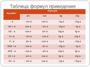 Таблица формул приведения Аргумент Функции sin cos tg ctg -α - sinα cosα -tgα