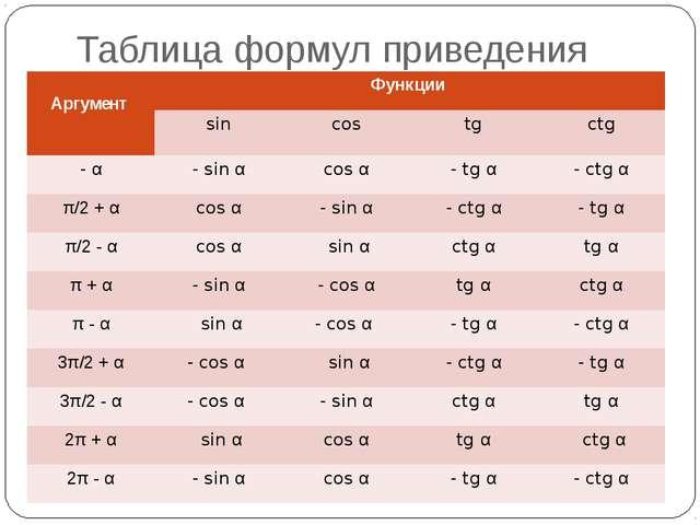 Таблица формул приведения Аргумент Функции sin cos tg ctg -α - sinα cosα -tgα...
