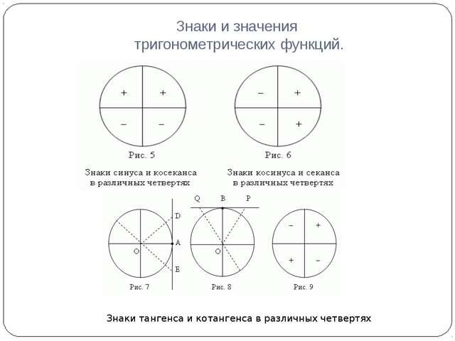 Знаки и значения тригонометрических функций. Знаки тангенса и котангенса в ра...