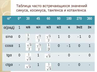 Таблица часто встречающихся значений синуса, косинуса, тангенса и котангенса
