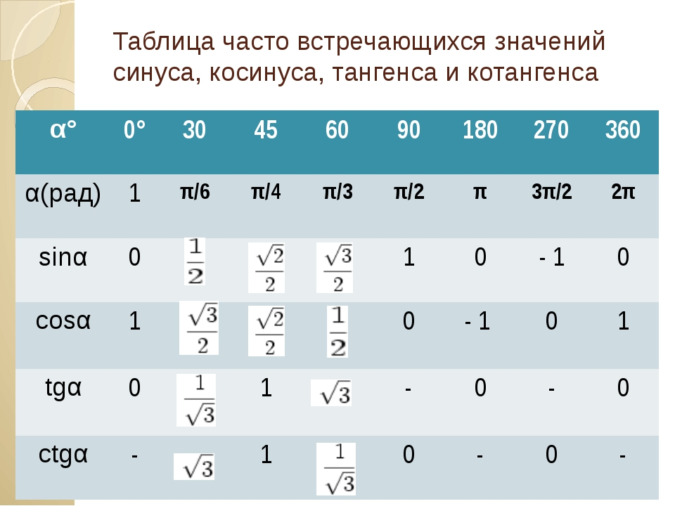 Таблица часто встречающихся значений синуса, косинуса, тангенса и котангенса...