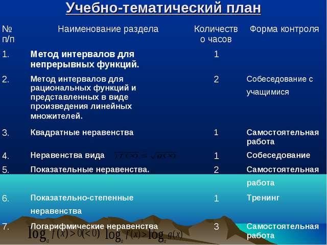 Учебно-тематический план № п/пНаименование разделаКоличество часовФорма ко...
