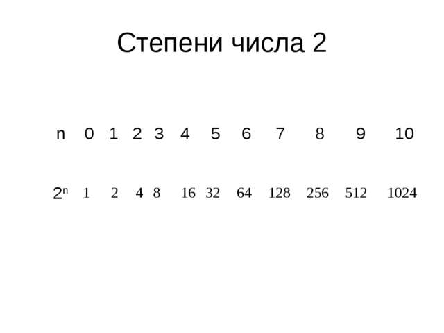 Степени числа 2 1 2 4 8 16 32 64 128 256 512 1024 n012345678910 2n...